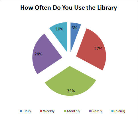 Library - How Often
