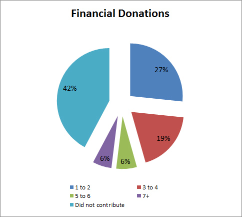 Financial Donations
