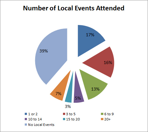 Local - Events Attended