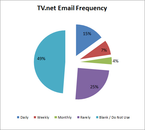 TVnet Email